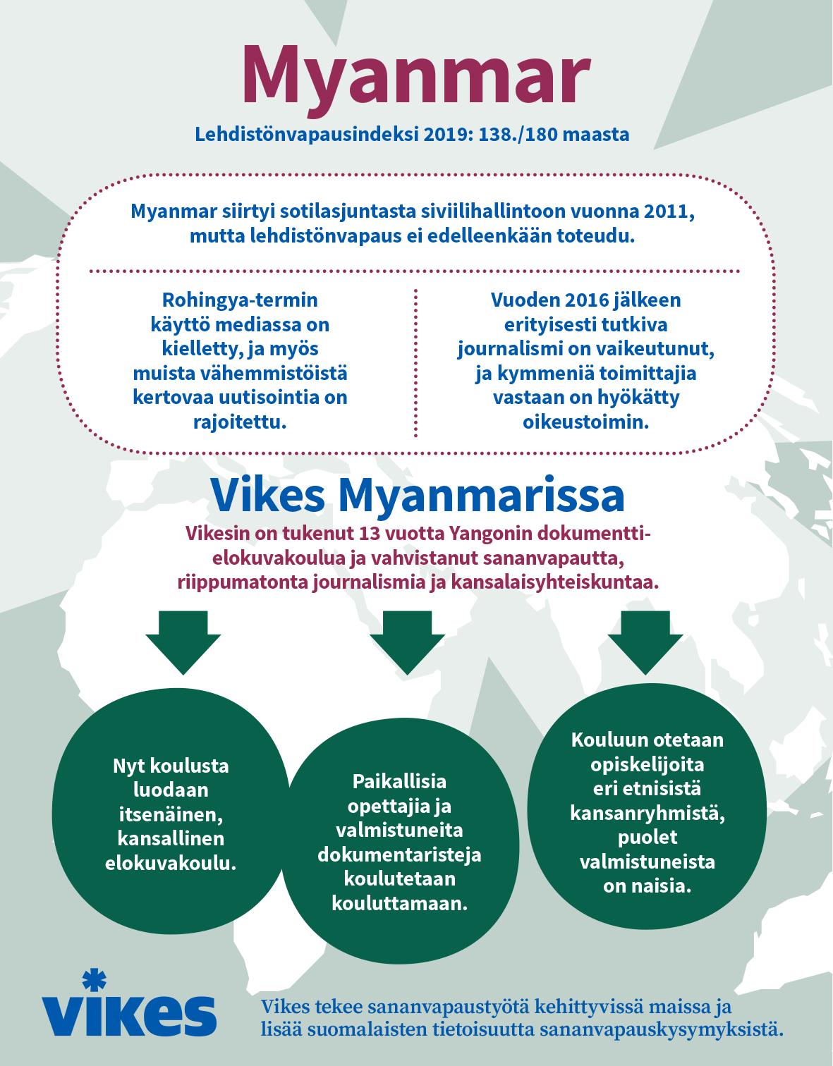 Infografiikka Vikesin työstä Myanmarissa