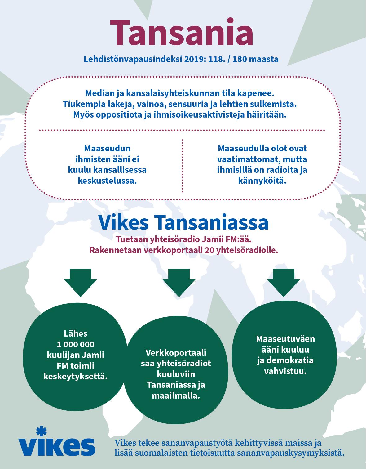 Infografiikka Vikesin työstä Tansaniassa