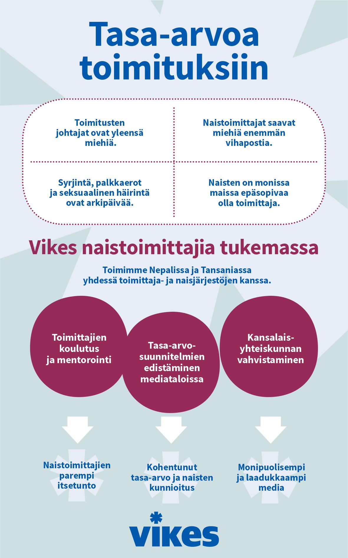 Infografiikka Vikesin työstä naistoimittajien tukemiseksi