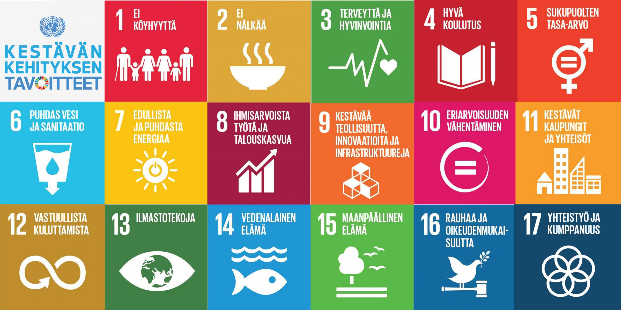 Kestävän kehityksen tavoitteet listattuina